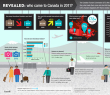 Canadian tourism infographic