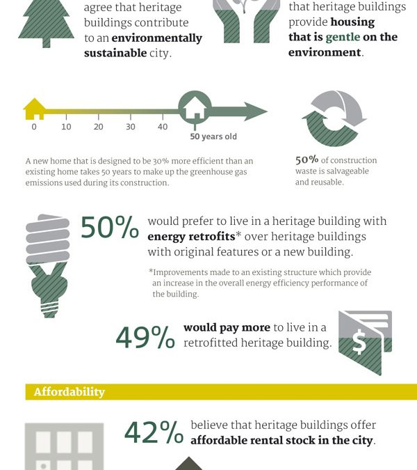 Vancouver Heritage Foundation Infographic